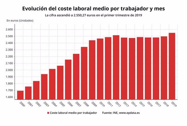 Economía/Laboral.- (AMP) El coste laboral subió un 2,1% en el primer trimestre, su mayor alza en cinco años