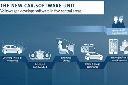 Volkswagen crea una nueva unidad de software que agrupará a más de 5.000 expertos digitales para 2025