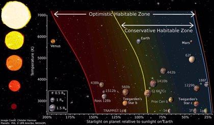 Un consorcio español descubre dos planetas de masa similar a la Tierra a solo 12,5 años luz