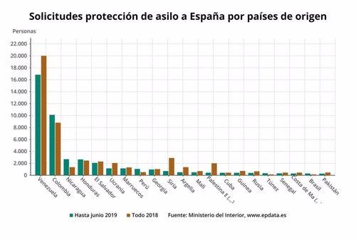 España ya ha registrado hasta mayo casi el 90% de las solicitudes de asilo de todo 2018, hasta las 46.596