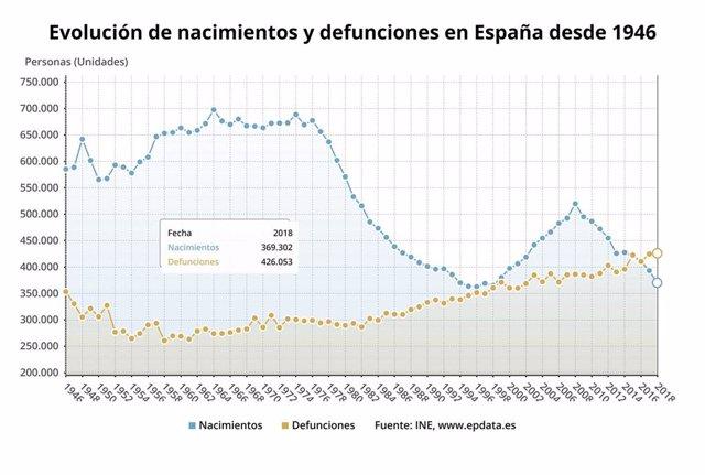 El número de nacimientos vuelve a bajar en el último año y desciende en una década un 40,7%, según el INE