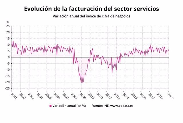 EpData.- La facturación y el empleo del sector servicios en abril, en datos y gráficos