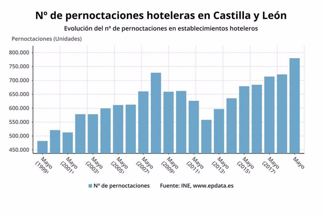Los hoteles de CyL computaron 779.857 pernoctaciones en mayo (8,10%) con una estancia media de 1,65 días