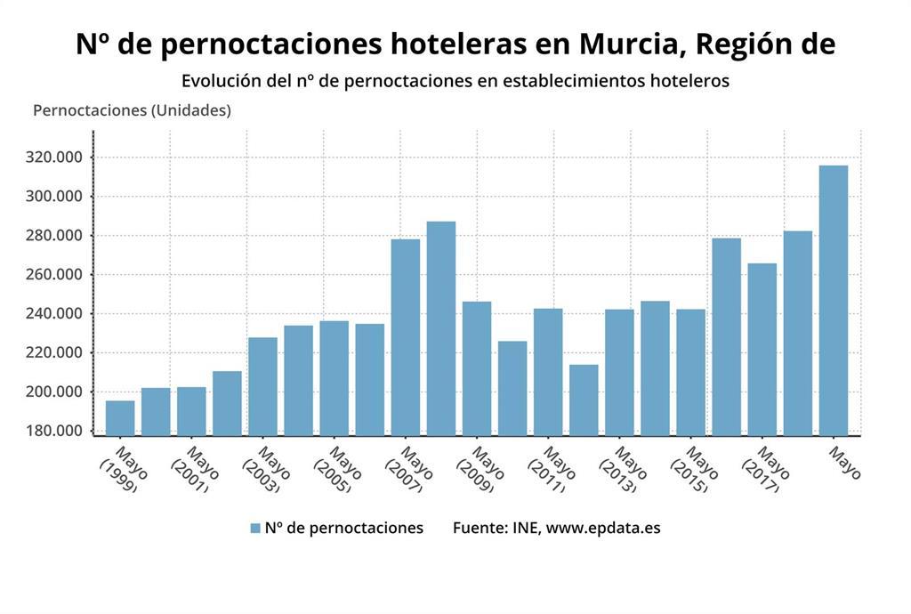 Los hoteles de la Región de Murcia computan en mayo un