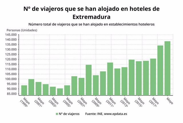 Evolución del número de viajeros en hoteles de Extremadura en mayo