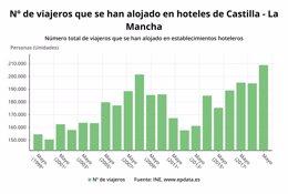 Número de viajeros alojados en hoteles de C-LM