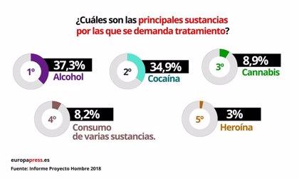 El problema del alcohol en las mujeres, consumen un 12% más que los hombres