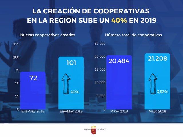 Nota/La Creación De Cooperativas Sube Un 40 Por Ciento C On Respecto A 2018