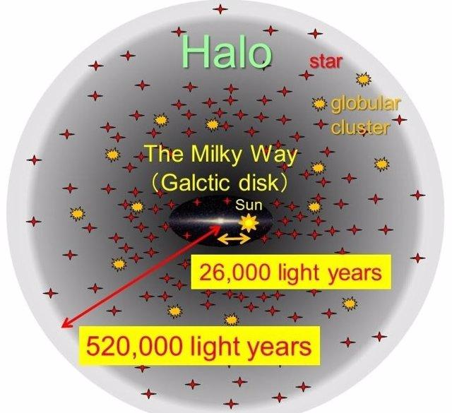 Vía Láctea y su componente Halo