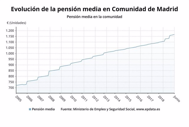 La pensión media alcanzan los 1.165 euros y aumenta un 5,4% en junio en Madrid