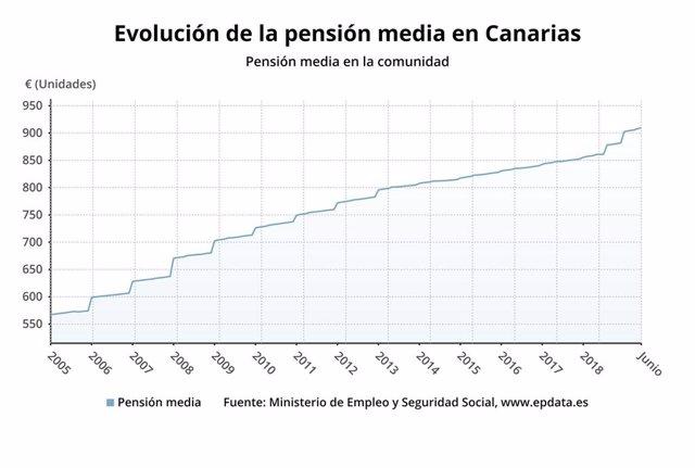 Evolución de la pensión media en Canarias