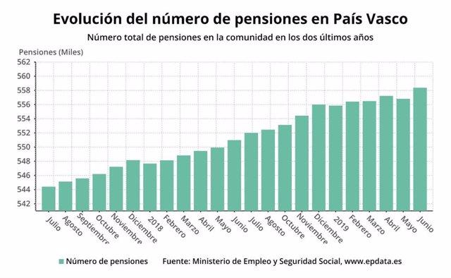 Número de pensiones en Euskadi a 1 de junio de 2019