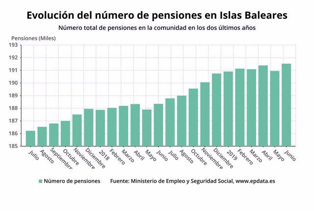 Gràfic que mostra l'evolució del nombre de pensions a les Illes.