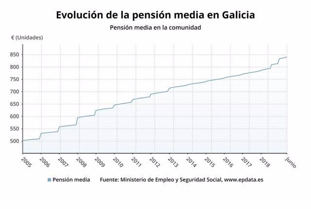 Evolución de la pensión media en Galicia.