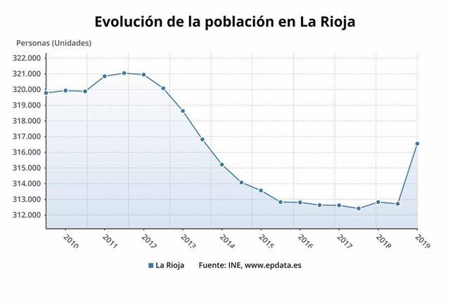 Evolución población en La Rioja
