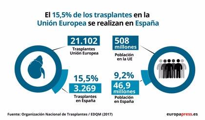 El 15,5% de los trasplantes renales que se hacen en la UE se realizan en España