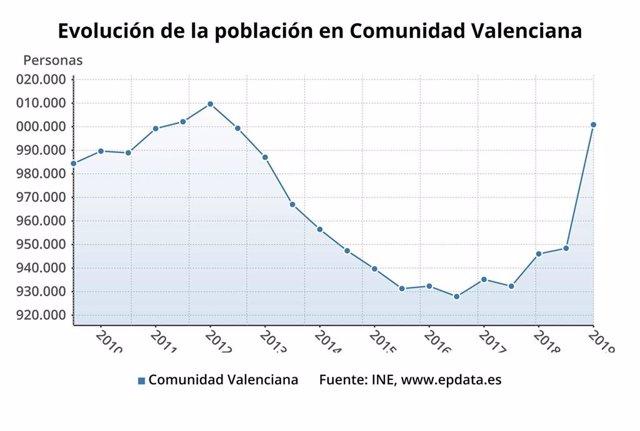 Evolución de la población en la Comunitat Valenciana