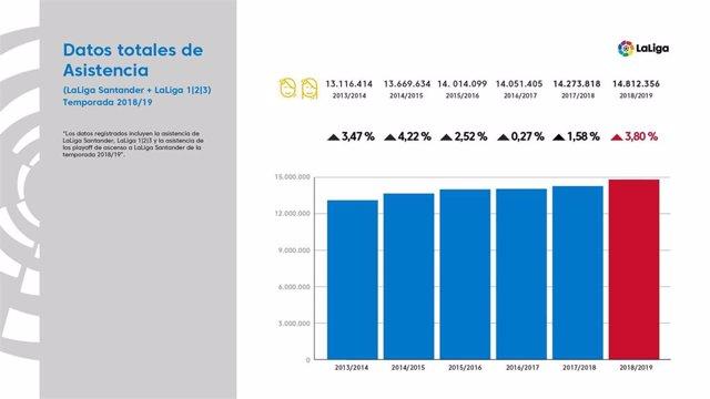 LaLiga Santander y LaLiga 1/2/3 registraron casi 15 millones de espectadores en la temporada 18-19