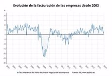 La facturació de les empreses es modera al 3,7% durant l'abril i suma 33 mesos d'ascensos (EPDATA - Archivo)