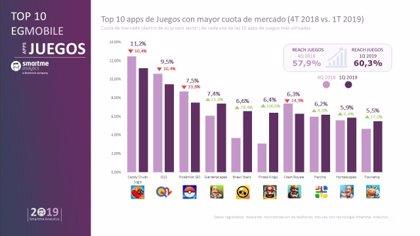 El juego Candy Crush, según el estudio EGMobile*, continúa siendo líder en cuota de mercado en España