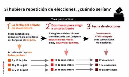 La fecha del debate de investidura, decisiva para ver cuándo podrían repetirse las elecciones