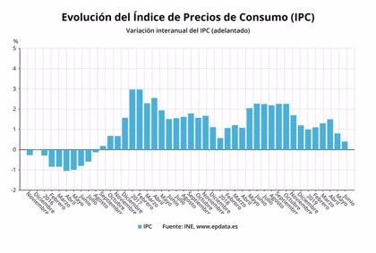 El IPC baja cuatro décimas en junio, hasta el 0,4%, y marca su menor nivel en casi tres años