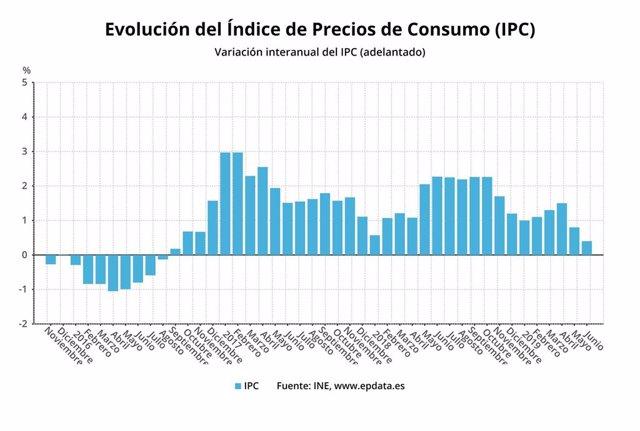 Evolución del IPC adelantado hasta junio 2019 (INE)