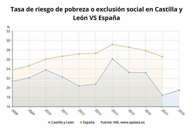 Gráfico sobre la tasa de riesgo de pobreza en 2018 en Castilla y León en comparación con España