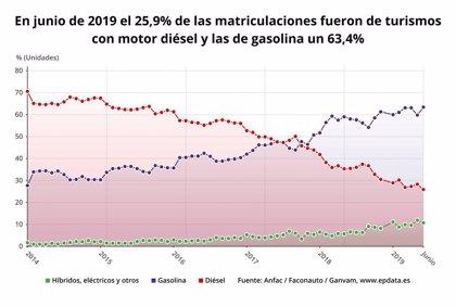El mercado automovilístico español cae un 5,7% en el primer semestre, hasta 692.472 unidades