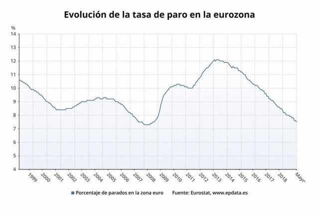 Evolución de la tasa de paro en la eurozona, mayo 2019 (Eurostat)