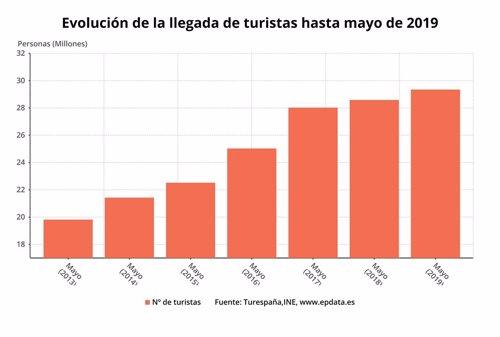 Número acumulado de llegada de turistas hasta mayo de 2019 (INE)