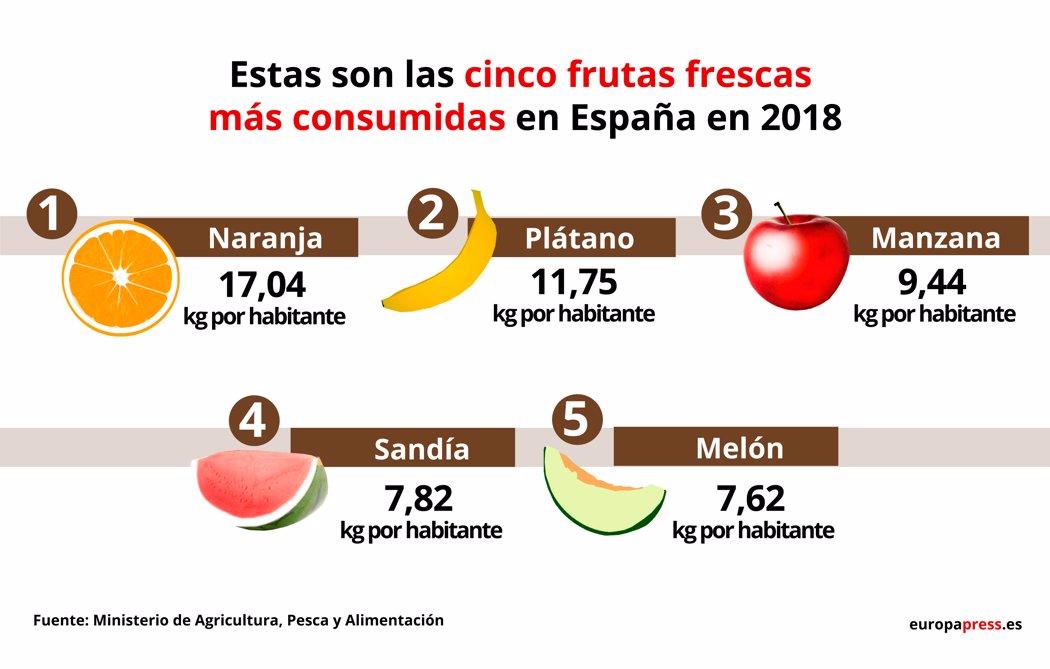 Estas son las cinco frutas frescas más consumidas en España en 2018