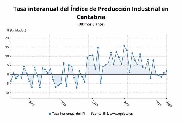 Tasa interanual de producción industrial de Cantabria