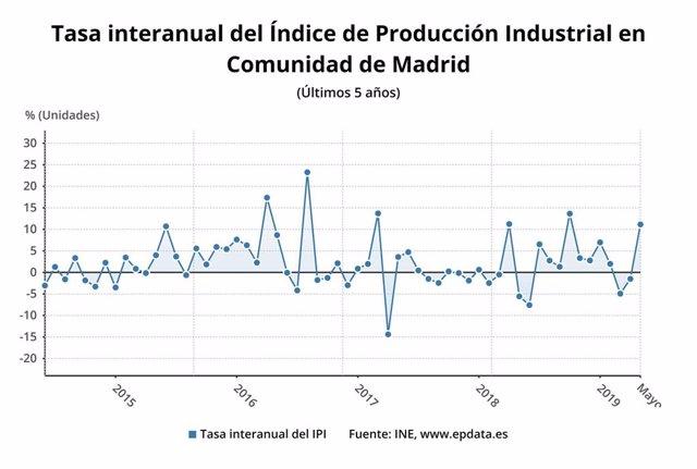 Evolución del Índice de Producción Industrial de la Comunidad de Madrid a mayo de 2019.