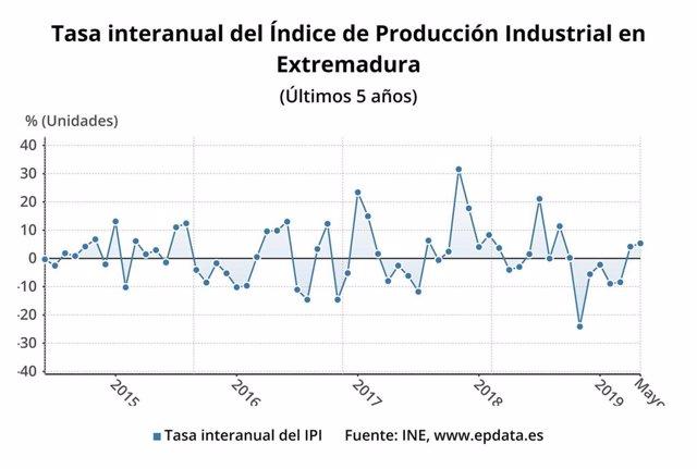 Tasa interanual de la producción industrial en Extremadura en los últimos cinco años