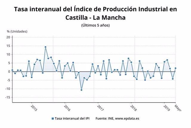 Tasa interanual del IPI en Castilla-La Mancha