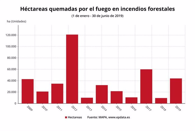Héctareas quemadas por el fuego en incendios forestales hasta el 30 de junio de 2019 (MAPA)
