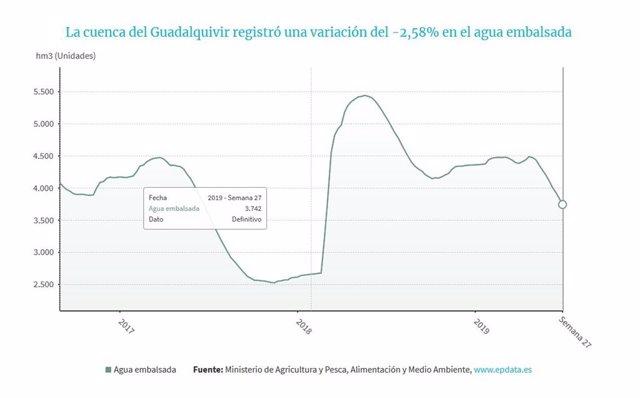 Los embalses de la cuenca del Guadalquivir bajan al 46,1% de capacidad y los de