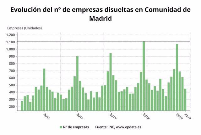 Evolución del número de sociedades disueltas en la Comunidad de Madrid hasta abril de 2019.