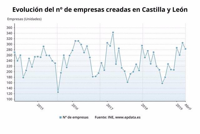 Gráfico de la evolución de la creación de empresas en CyL.