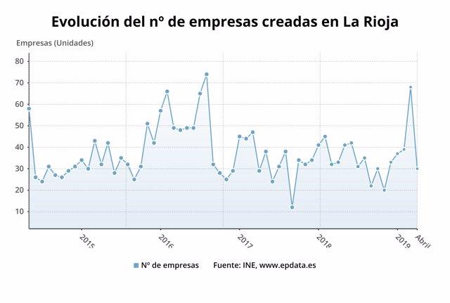 Evolución de la creación de empresas en mayo en La Rioja