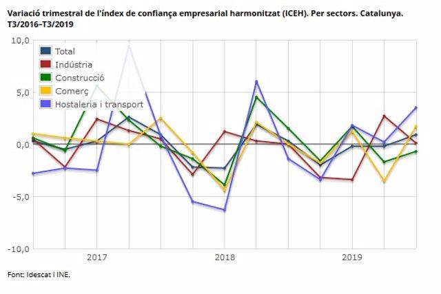 El índice de confianza empresarial de Catalunya sube un 0,9% el tercer trimestre según el Idescat