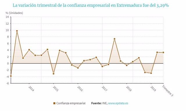 Confianza empresarial en Extremadura