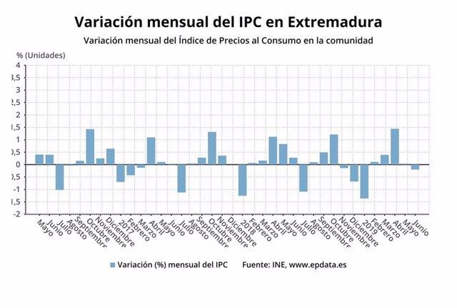 Variación mensual del IPC
