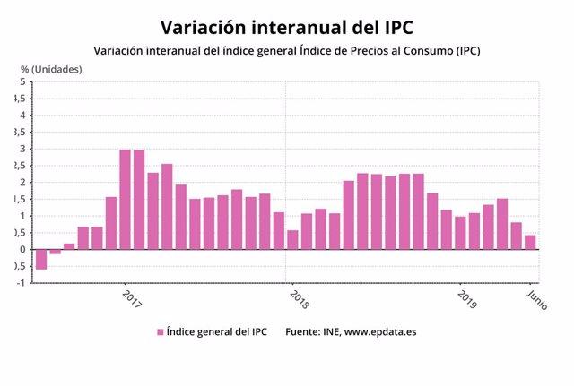Evolución del IPC hasta junio de 2019