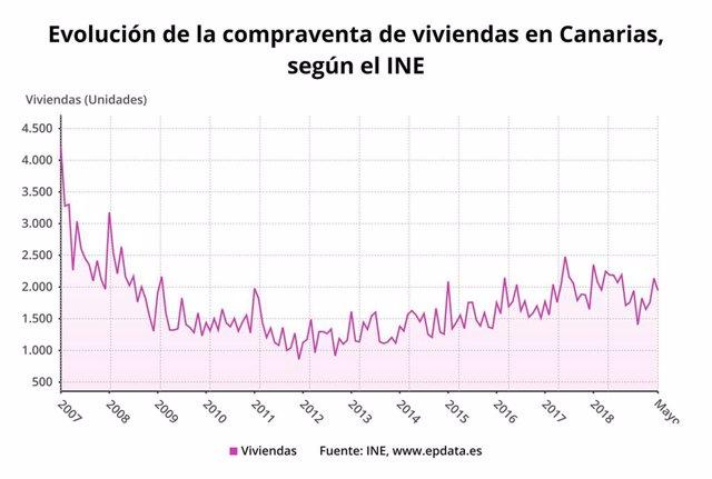 Evolución de la compraventa de viviendas en Canarias