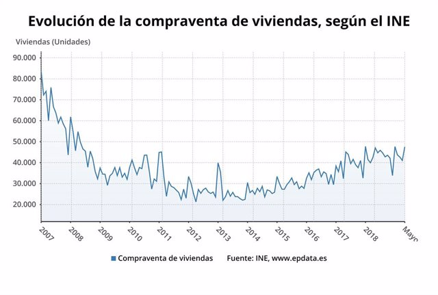 Evolució de la compravenda d'habitatges a Espanya fins a maig de 2019 (INE)