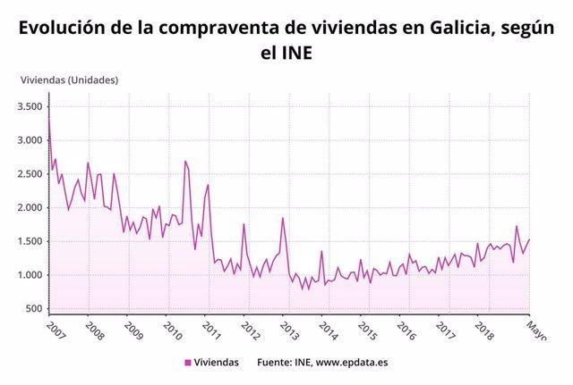 Evolución de la compraventa de viviendas en Galicia en mayo de 2019 según datos del Instituto Nacional de Estadística (INE).