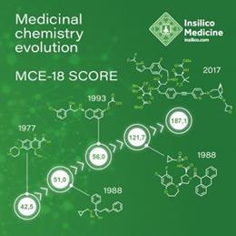 Un nuevo descriptor molecular estima la complejidad molecular y define la evolución de las moléculas pequeñas en la química medicinal.