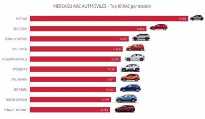 Fiat 500, Seat León y Renault Captur, modelos más vendidos del 'rent a car' hasta junio